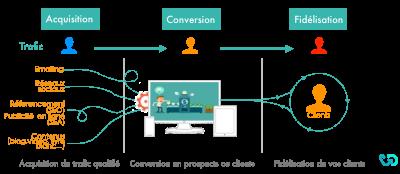 Concevez votre tunnel de vente sur internet